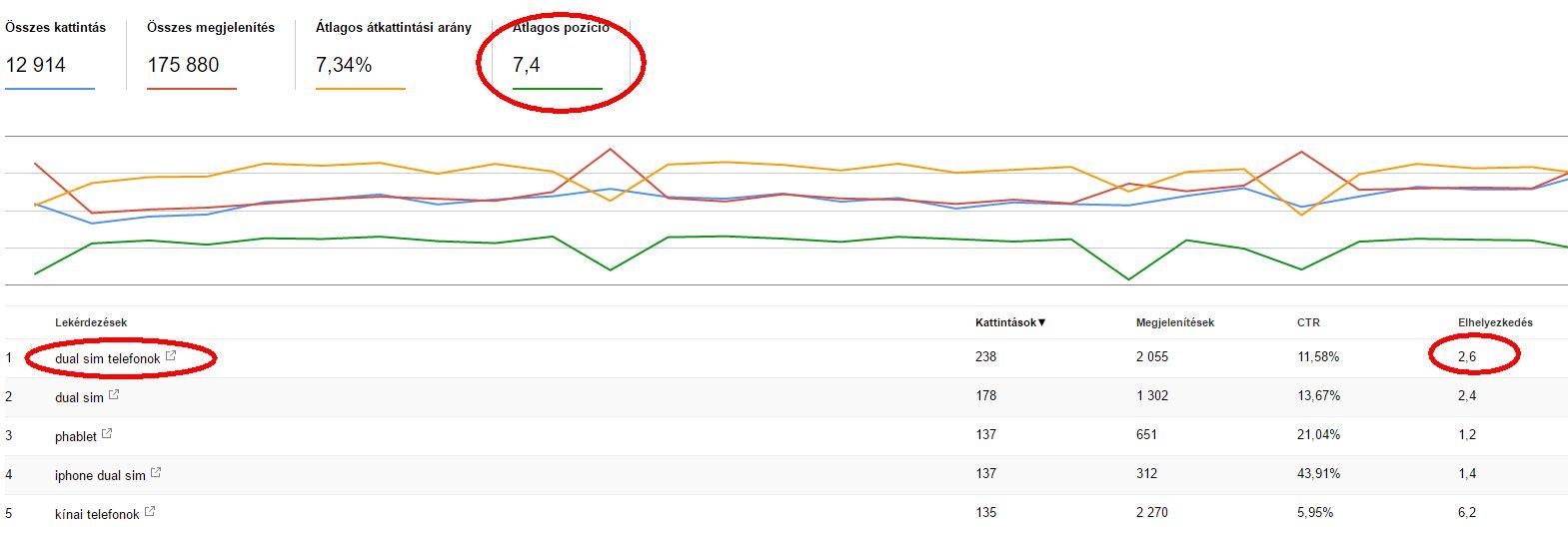 Google helyezés a search console-ban