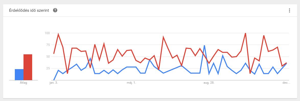 Google Trends felfedezés