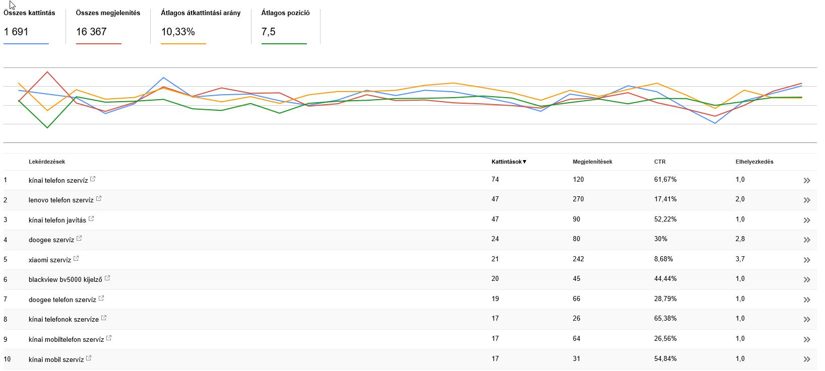Search Console keresési statisztikák