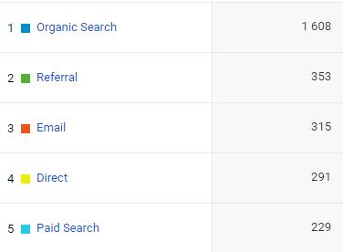 Google Analytics adatok