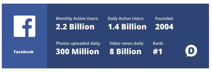 Facebook felhasználói statisztika 2018