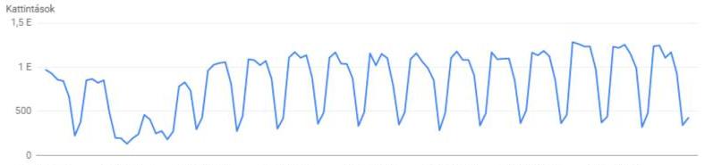 Search Console grafikon - heti ingadozás