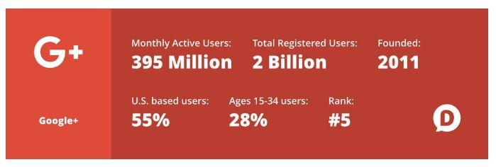 Megszűnik a Google+, van tennivalód vele?