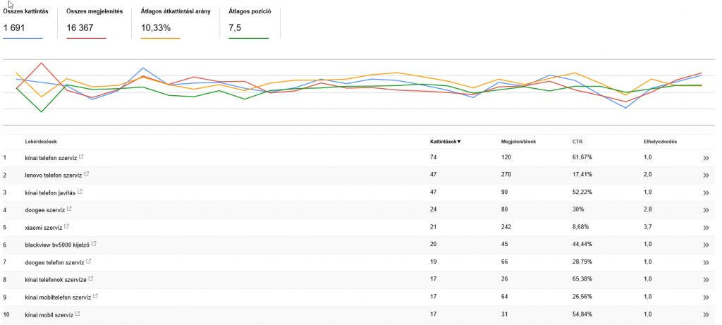 SearchConsole keresési statisztikák